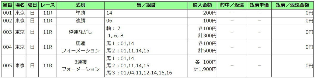 日本ダービー2021買い目