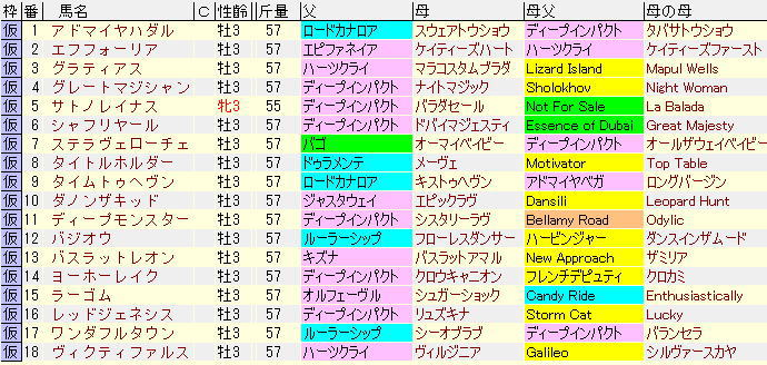 日本ダービー2021血統表