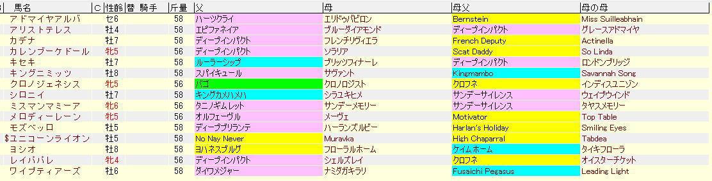 宝塚記念2021血統表