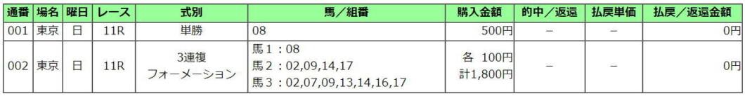 エプソムC2021買い目