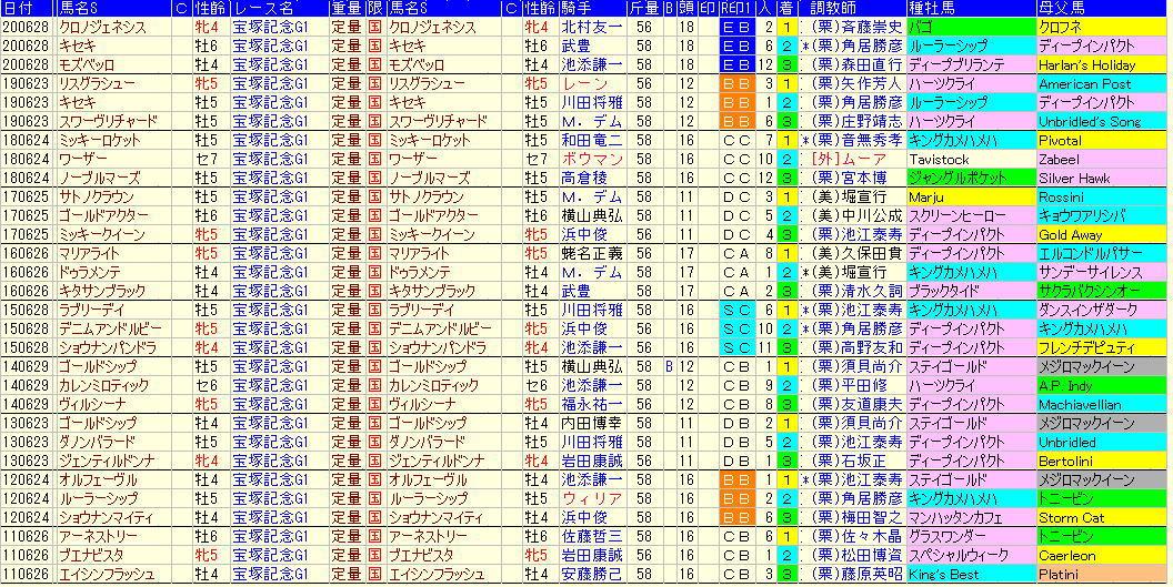宝塚記念2021-過去10年血統
