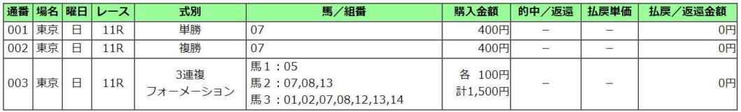 安田記念2021買い目