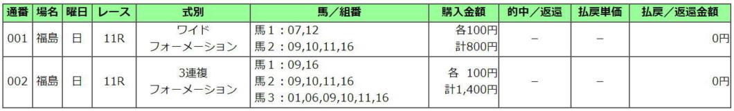 七夕賞2021買い目