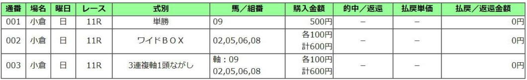 中京記念2021買い目
