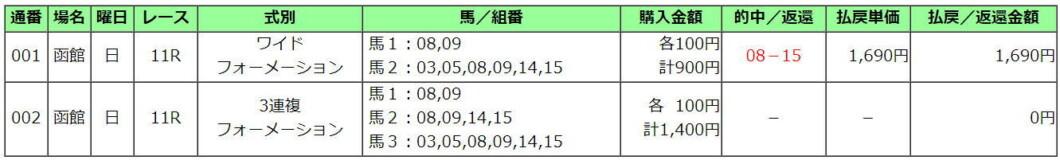 函館記念2021買い目