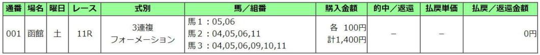 函館2歳S2021買い目